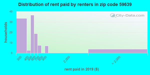 59639 rent paid by renters