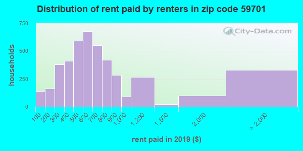 59701 rent paid by renters