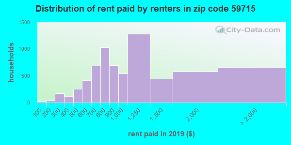 59715 rent paid by renters