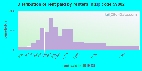 59802 rent paid by renters