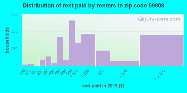 59808 rent paid by renters