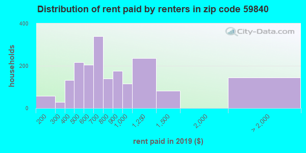 59840 rent paid by renters
