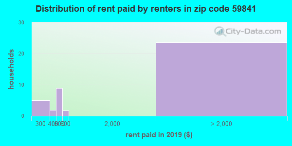 59841 rent paid by renters