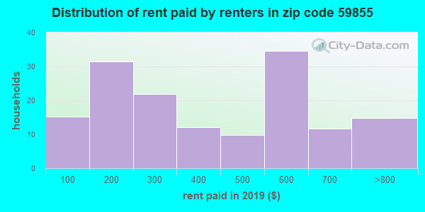 59855 rent paid by renters