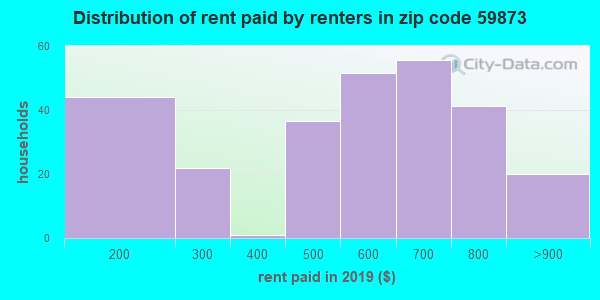 59873 rent paid by renters