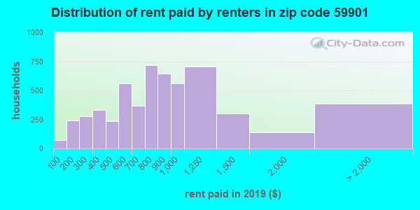 59901 rent paid by renters