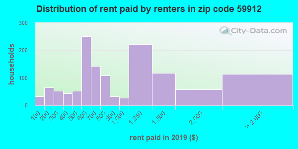 59912 rent paid by renters