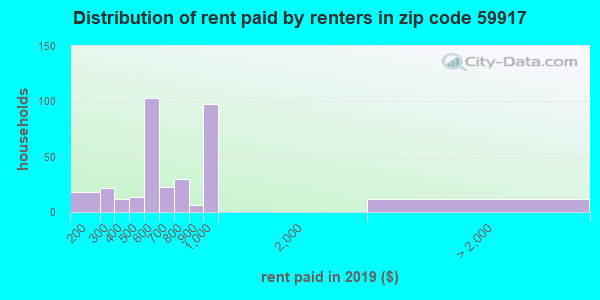 59917 rent paid by renters