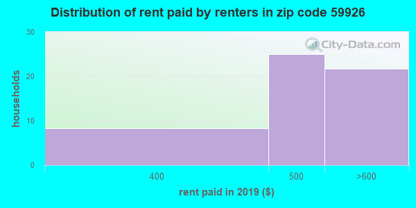 59926 rent paid by renters