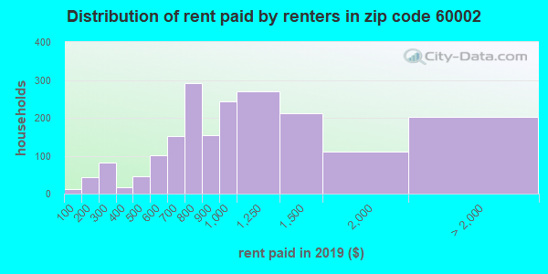 60002 rent paid by renters