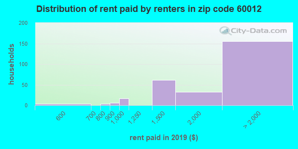 60012 rent paid by renters