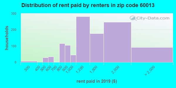 60013 rent paid by renters
