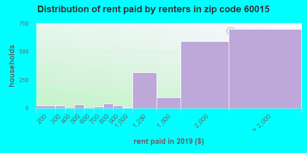 60015 rent paid by renters