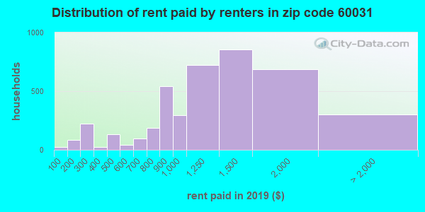 60031 rent paid by renters