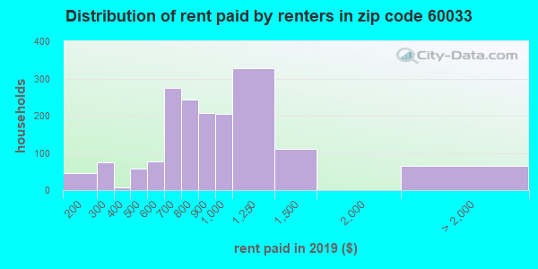 60033 rent paid by renters