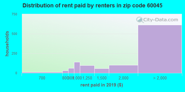 60045 rent paid by renters