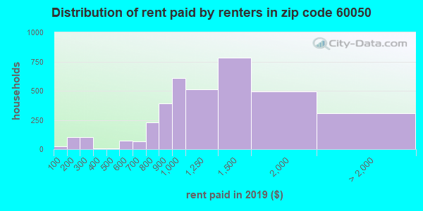 60050 rent paid by renters