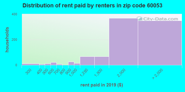 60053 rent paid by renters