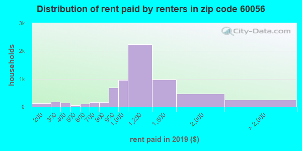 60056 rent paid by renters