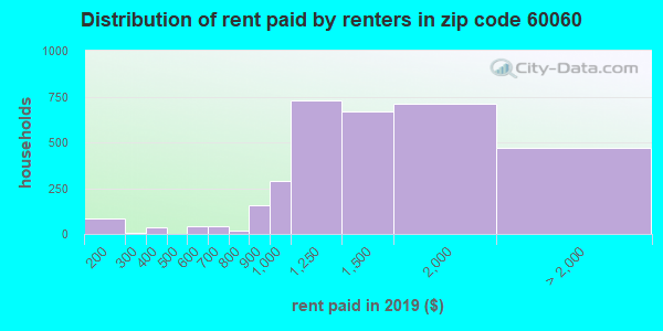 60060 rent paid by renters