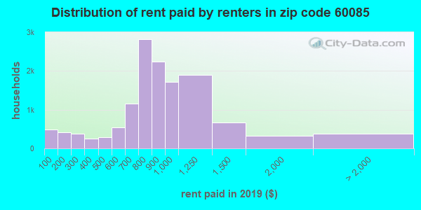 60085 rent paid by renters