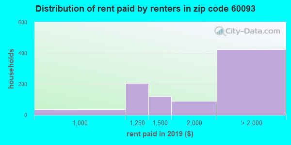60093 rent paid by renters