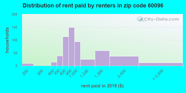 60096 rent paid by renters