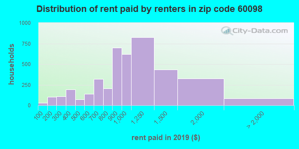 Rent paid by renters in 2013 in zip code 60098