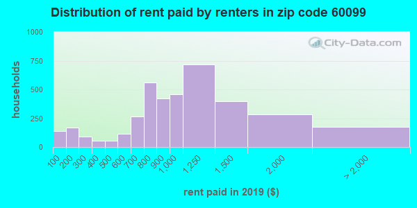60099 rent paid by renters