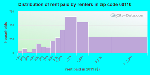 Rent paid by renters in 2015 in zip code 60110