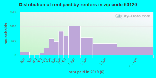 60120 rent paid by renters