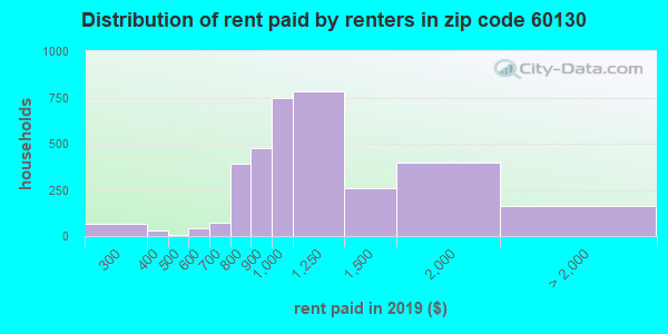 60130 rent paid by renters