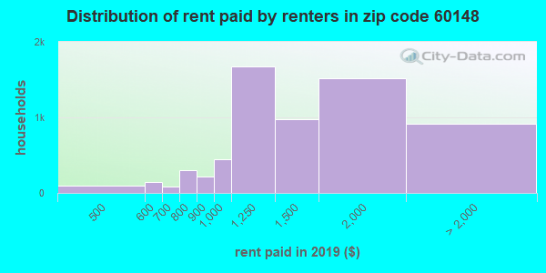 60148 rent paid by renters