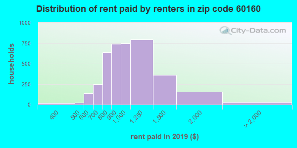 60160 rent paid by renters