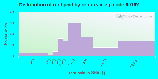 60162 rent paid by renters