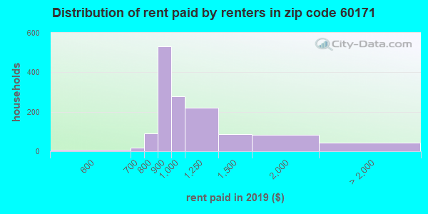 60171 rent paid by renters