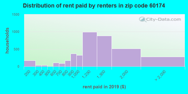 60174 rent paid by renters