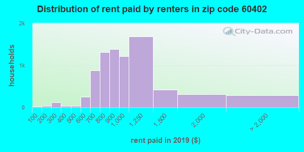 60402 rent paid by renters