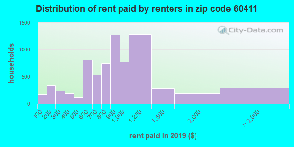 60411 rent paid by renters
