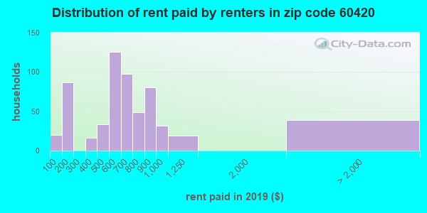 60420 rent paid by renters