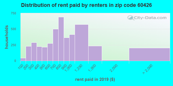60426 rent paid by renters