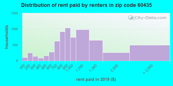 60435 rent paid by renters