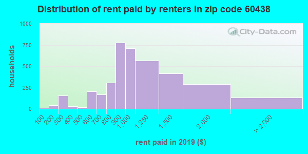 Rent paid by renters in 2015 in zip code 60438