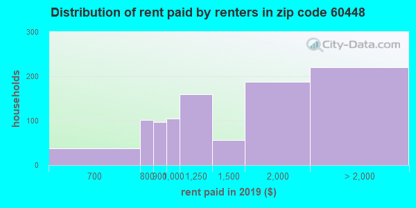 60448 rent paid by renters