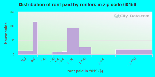 60456 rent paid by renters