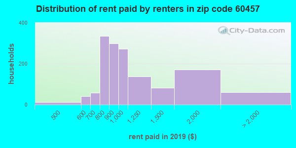 60457 rent paid by renters