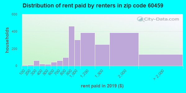 60459 rent paid by renters