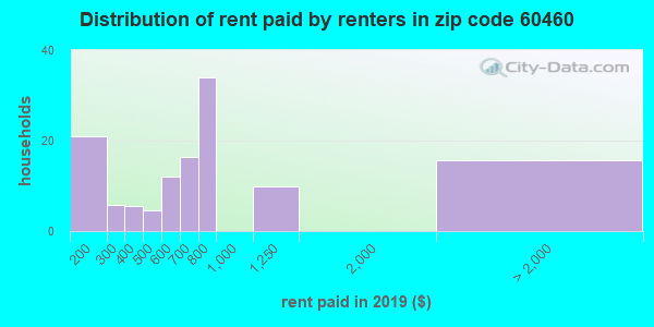 60460 rent paid by renters