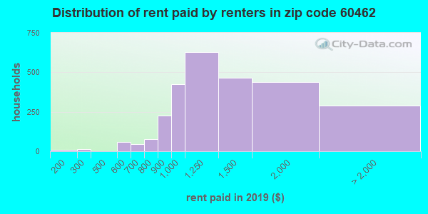 60462 rent paid by renters