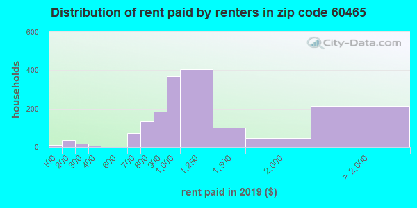 60465 rent paid by renters